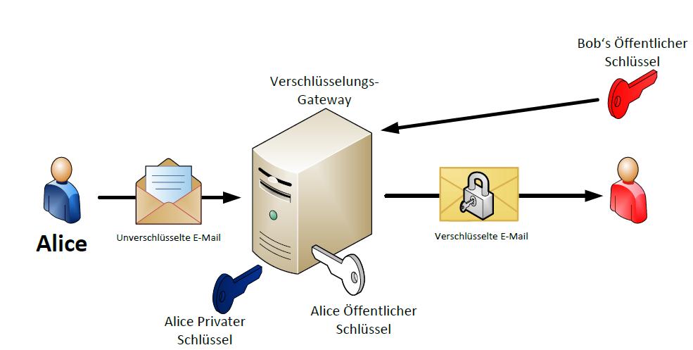 mail-gateway